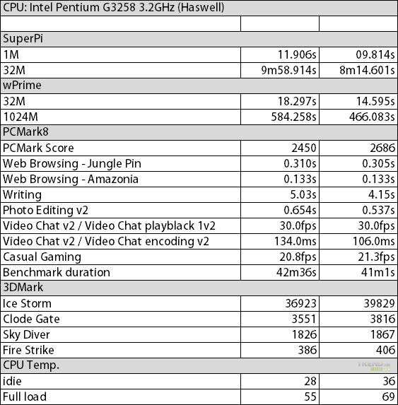 intel-pentium-g3258-review-report